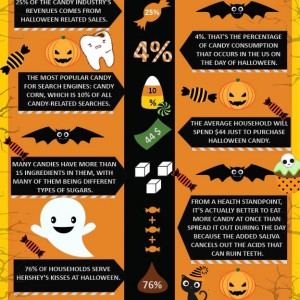 10+ tips on Halloween Candy plus infograph by Dr. Ku, Fort Worth Texas