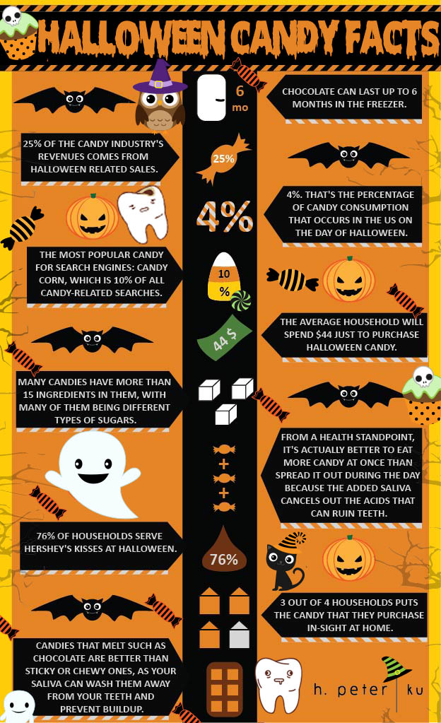 best and worst treats for teeth most of us know that the acidic sugars in candy can lead to cavities many candies have upwards of 15 ingredients in them - Top 10 Halloween Candies